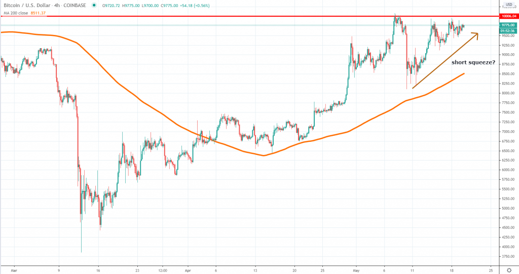 Bitcoin short squeeze