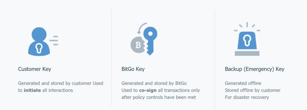 Bitgo multi-signature