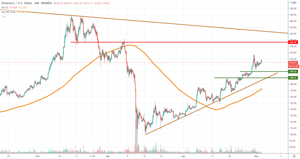 ETHUSD technical analysis