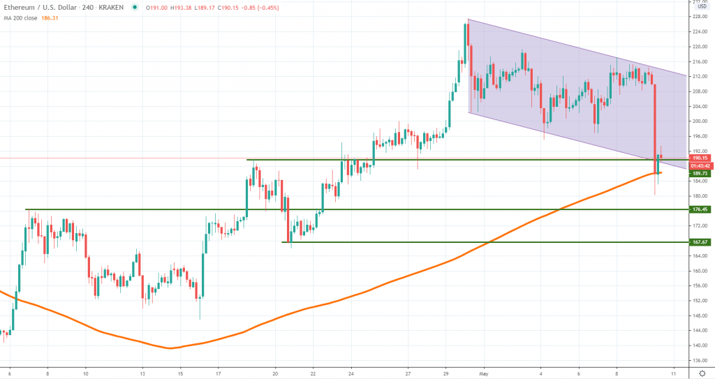 ETHUSD technical analysis May 2020