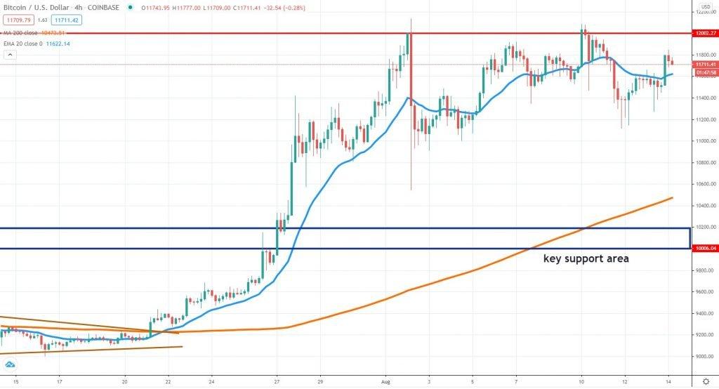Bitcoin chart August 14 2020