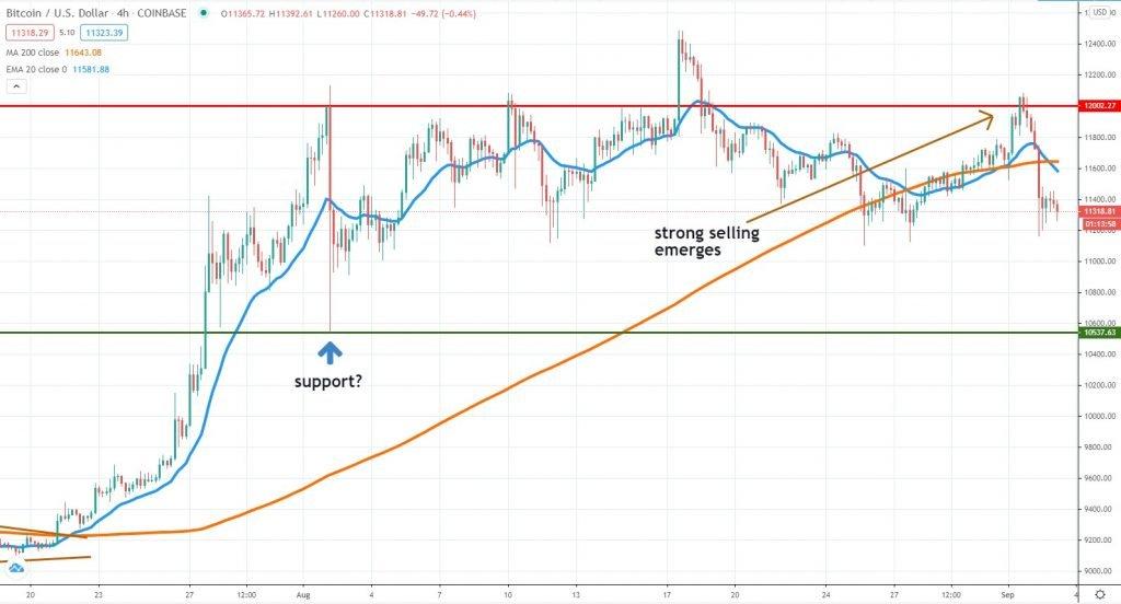 Bitcoin chart September 3 2020