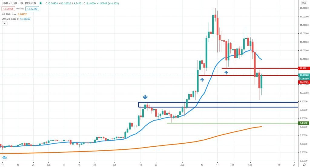 LINKUSD technical analysis