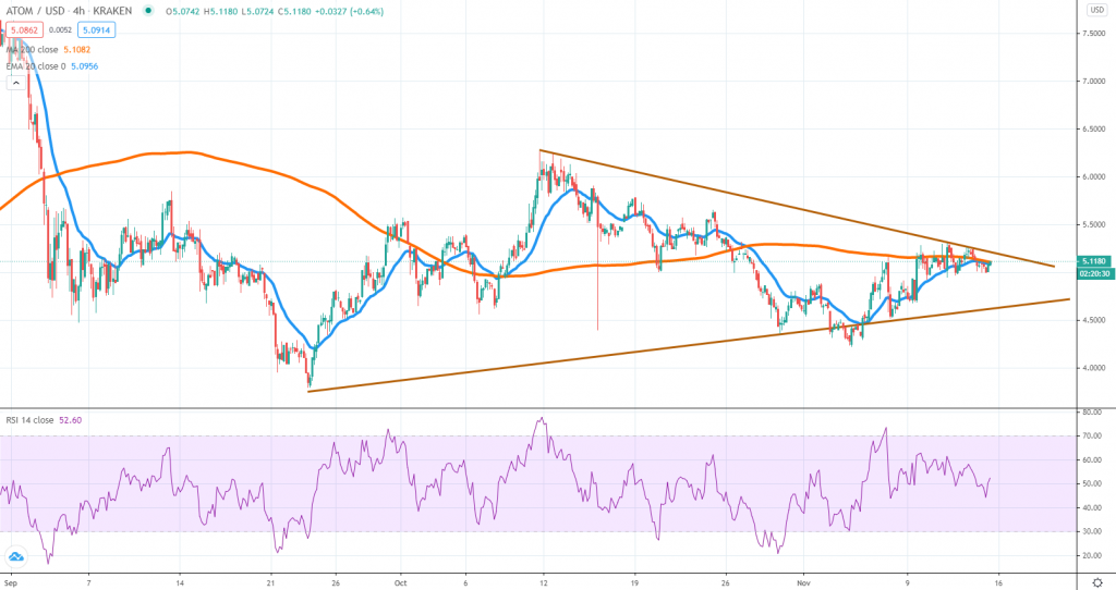ATOMUSD technical analysis