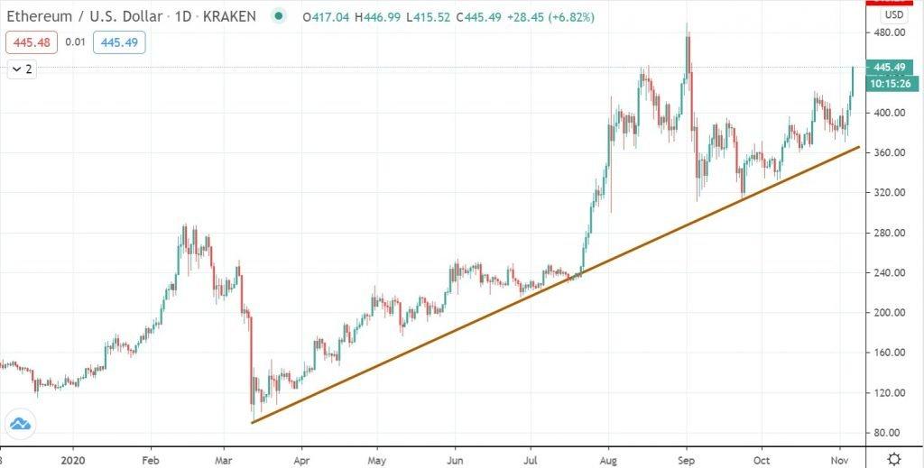 ETH trend line