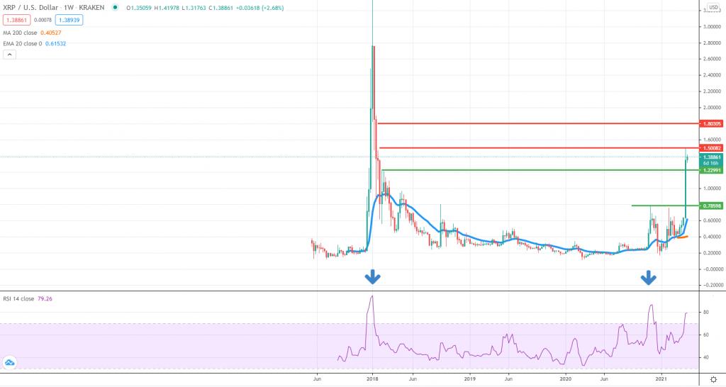 XRPUSD technical analysis
