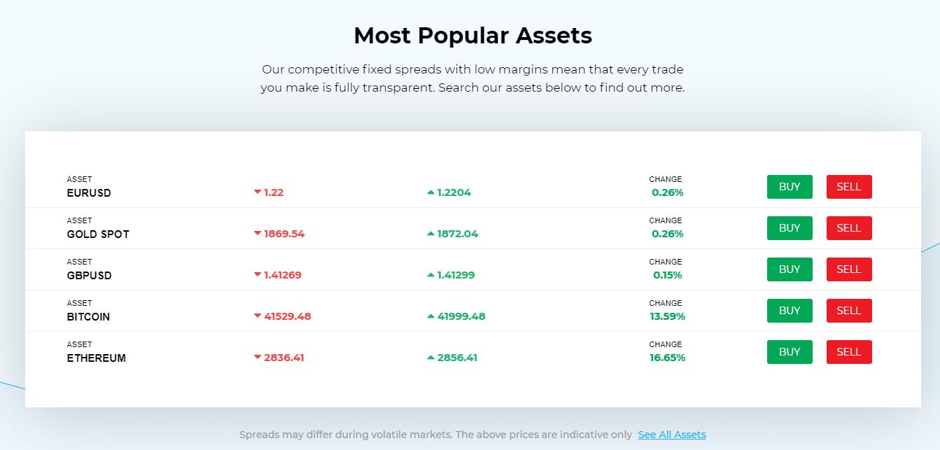 500pips popular assets